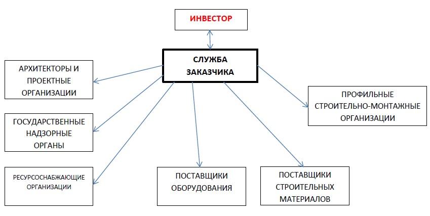 Служба заказчика в организационной схеме